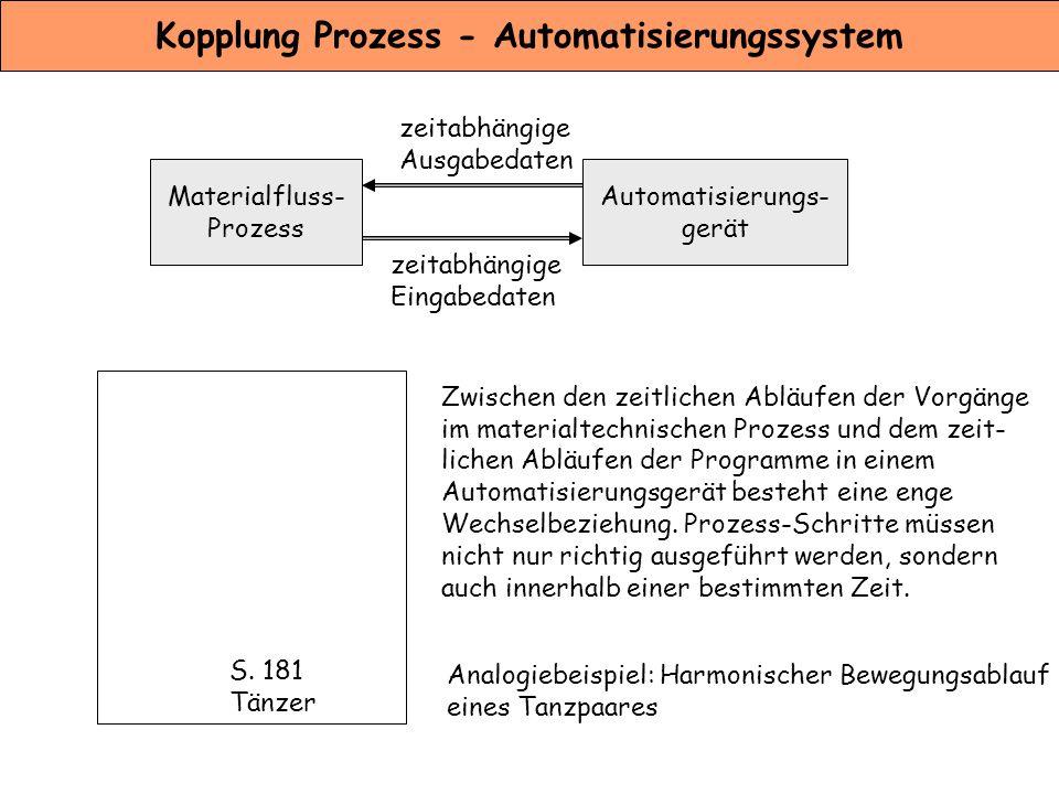 Kopplung Prozess - Automatisierungssystem Materialfluss- Prozess zeitabhängige Eingabedaten Automatisierungs- gerät zeitabhängige Ausgabedaten S. 181