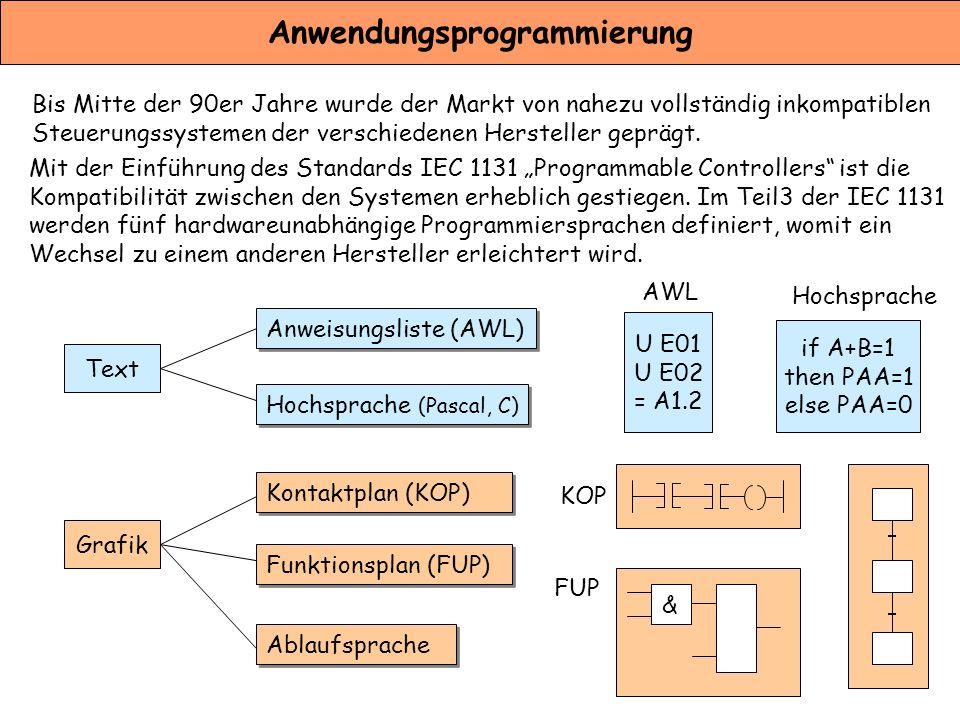 Anwendungsprogrammierung Bis Mitte der 90er Jahre wurde der Markt von nahezu vollständig inkompatiblen Steuerungssystemen der verschiedenen Hersteller
