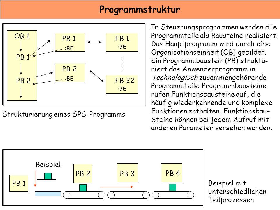 Programmstruktur In Steuerungsprogrammen werden alle Programmteile als Bausteine realisiert. Das Hauptprogramm wird durch eine Organisationseinheit (O