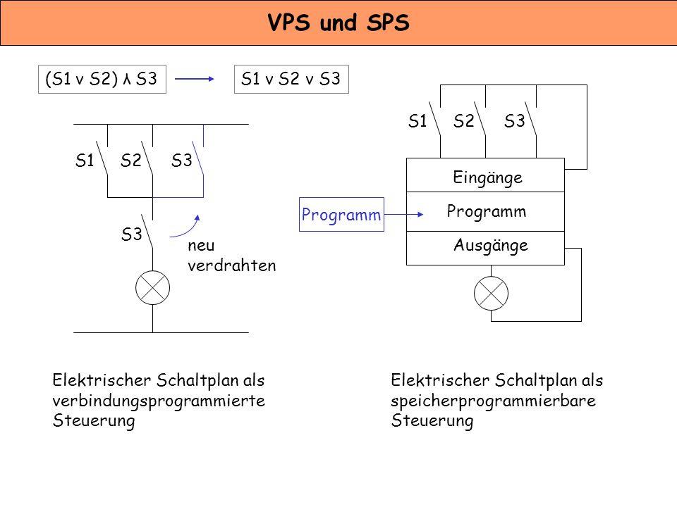 VPS und SPS Elektrischer Schaltplan als verbindungsprogrammierte Steuerung Elektrischer Schaltplan als speicherprogrammierbare Steuerung S1S2 S3 S1S2S