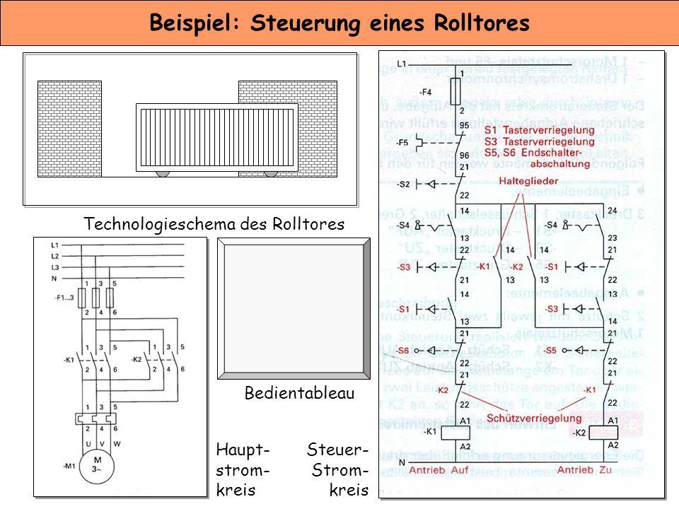 Beispiel: Steuerung eines Rolltores Technologieschema des RolltoresBedientableau Steuerstromkreis Haupt- strom- kreis Steuer- Strom- kreis Bedientable