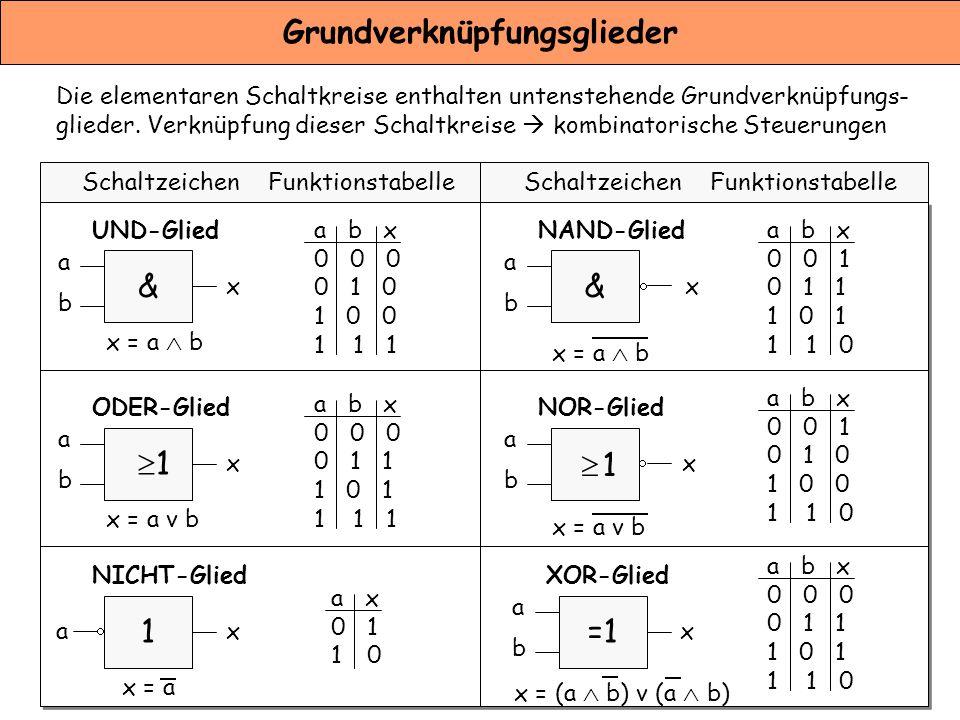 Grundverknüpfungsglieder & UND-Glied abab x x = a  b ODER-Glied abab x x = a v b 1 NICHT-Glied ax x = a & NAND-Glied abab x x = a  b NOR-Glied abab