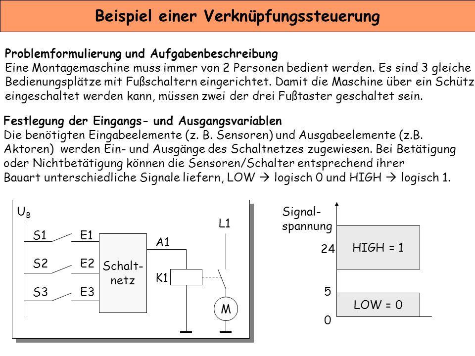 """Beispiel einer Verknüpfungssteuerung Festlegung der Signalzustände Für die """"Zwei-aus-Drei-Schaltung müssen die drei Fussschalter den Eingängen und das Schütz dem Ausgang des Schaltnetzes zugewiesen werden."""