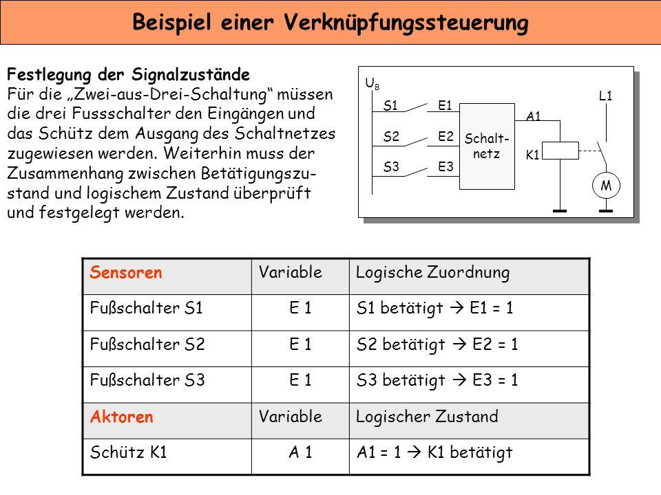 Beschreibung von Ablaufsteuerungen Um die verschiedenen Beharrungszustände eines gesteuerten Systems darzu- stellen, werden Ablaufpläne (Schrittketten) entwickelt.
