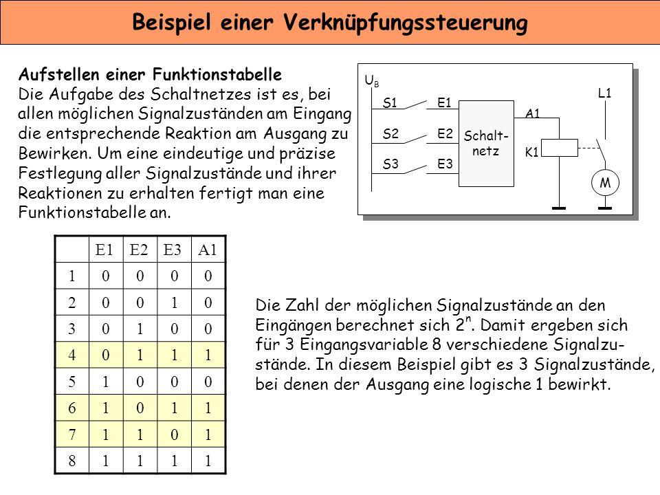 Beispiel einer Verknüpfungssteuerung Aufstellen einer Funktionstabelle Die Aufgabe des Schaltnetzes ist es, bei allen möglichen Signalzuständen am Ein