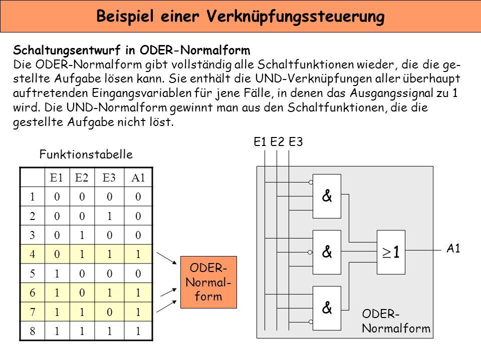 Beispiel einer Verknüpfungssteuerung Vereinfachung der Schaltfunktion Mit Hilfe der Regeln der Schaltalgebra können die Schaltfunktionen umgewandelt und vereinfacht werden, z.B.