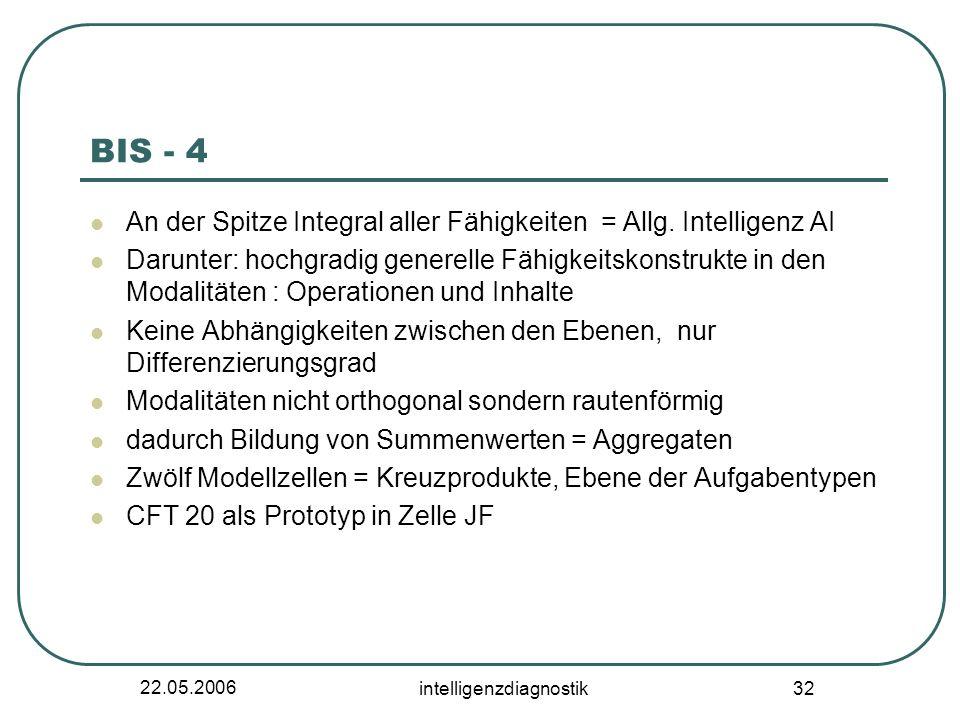 22.05.2006 intelligenzdiagnostik 32 BIS - 4 An der Spitze Integral aller Fähigkeiten = Allg. Intelligenz AI Darunter: hochgradig generelle Fähigkeitsk