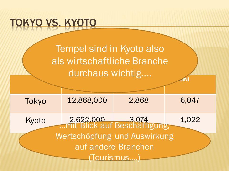 EinwohnerTempelKOMBINI Tokyo 12,868,0002,8686,847 Kyoto 2,622,0003,0741,022 Tempel sind in Kyoto also als wirtschaftliche Branche durchaus wichtig.......mit Blick auf Beschäftigung, Wertschöpfung und Auswirkung auf andere Branchen (Tourismus....)