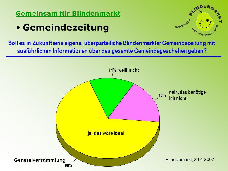 Gemeinsam für Blindenmarkt Generalversammlung Blindenmarkt, 23.4.2007 Soll es in Zukunft eine eigene, überparteiliche Blindenmarkter Gemeindezeitung mit ausführlichen Informationen über das gesamte Gemeindegeschehen geben.