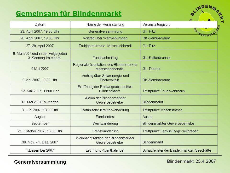 Gemeinsam für Blindenmarkt Generalversammlung Blindenmarkt, 23.4.2007 DatumName der VeranstaltungVeranstaltungsort 23.