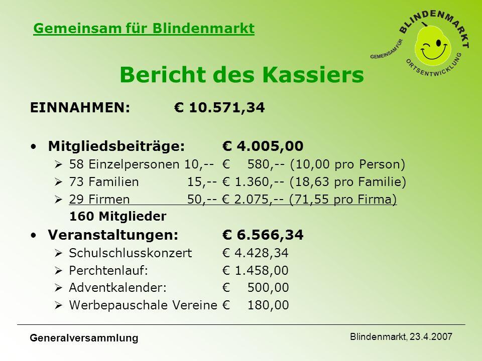 Gemeinsam für Blindenmarkt Generalversammlung Blindenmarkt, 23.4.2007 Bericht des Kassiers EINNAHMEN:€ 10.571,34 Mitgliedsbeiträge: € 4.005,00  58 Einzelpersonen 10,--€ 580,-- (10,00 pro Person)  73 Familien 15,--€ 1.360,-- (18,63 pro Familie)  29 Firmen 50,-- € 2.075,-- (71,55 pro Firma) 160 Mitglieder Veranstaltungen: € 6.566,34  Schulschlusskonzert€ 4.428,34  Perchtenlauf:€ 1.458,00  Adventkalender:€ 500,00  Werbepauschale Vereine€ 180,00