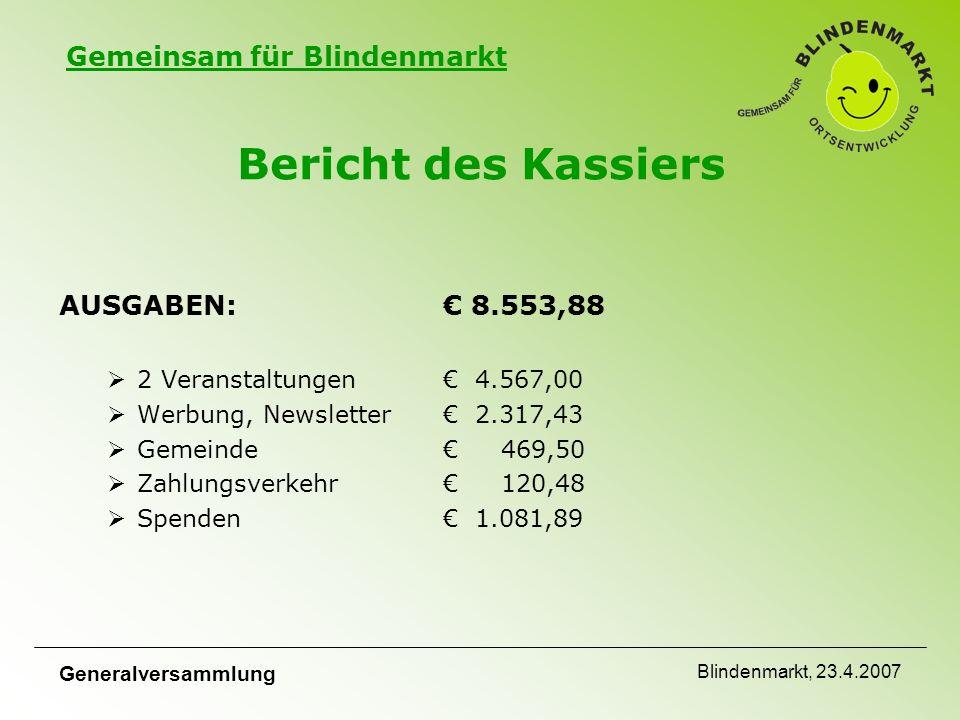 Gemeinsam für Blindenmarkt Generalversammlung Blindenmarkt, 23.4.2007 Bericht des Kassiers Nutzen für die Gemeinde:€ 33.115,54 Kosten –Ortsentwicklungskonzept € 24.053,52 € 13.224,32 –Schulschlusskonzert€ 4.428,34 € 000,00 –Perchtenlauf€ 1.458,00 € 000,00 –Adventkalender€ 500,00 € 000,00 –Weihnachtsbäume Markt € 400,00 € 000,00 –Vereine (ÖAAB,SPÖ, FPÖ, Sportverein, Rotes Kreuz € 5.500,00 € 000,00 –Kinderspielplatz€ 10.000,00 € ???.