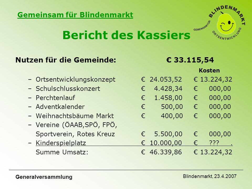Gemeinsam für Blindenmarkt Generalversammlung Blindenmarkt, 23.4.2007 Bericht des Kassiers Nutzen für die Gemeinde:€ 33.115,54 Kosten –Ortsentwicklungskonzept € 24.053,52 € 13.224,32 –Schulschlusskonzert€ 4.428,34 € 000,00 –Perchtenlauf€ 1.458,00 € 000,00 –Adventkalender€ 500,00 € 000,00 –Weihnachtsbäume Markt € 400,00 € 000,00 –Vereine (ÖAAB,SPÖ, FPÖ, Sportverein, Rotes Kreuz € 5.500,00 € 000,00 –Kinderspielplatz€ 10.000,00 € .