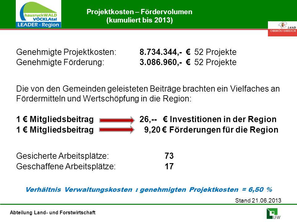 Abteilung Land- und Forstwirtschaft Projektkosten – Fördervolumen (kumuliert bis 2013) Genehmigte Projektkosten: 8.734.344,- €52 Projekte Genehmigte Förderung: 3.086.960,- €52 Projekte Die von den Gemeinden geleisteten Beiträge brachten ein Vielfaches an Fördermitteln und Wertschöpfung in die Region: 1 € Mitgliedsbeitrag 26,-- € Investitionen in der Region 1 € Mitgliedsbeitrag 9,20 € Förderungen für die Region Gesicherte Arbeitsplätze:73 Geschaffene Arbeitsplätze: 17 Stand 21.06.2013 Verhältnis Verwaltungskosten : genehmigten Projektkosten = 6,50 %