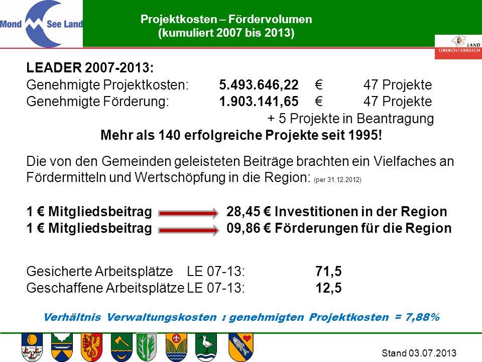 Abteilung Land- und Forstwirtschaft Projektkosten – Fördervolumen (kumuliert 2007 bis 2013) LEADER 2007-2013: Genehmigte Projektkosten:5.493.646,22 €47 Projekte Genehmigte Förderung:1.903.141,65 €47 Projekte + 5 Projekte in Beantragung Mehr als 140 erfolgreiche Projekte seit 1995.