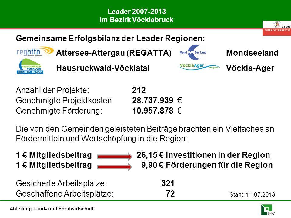 Abteilung Land- und Forstwirtschaft Projektkosten – Fördervolumen (kumuliert bis 2013) Genehmigte Projektkosten:4.932 604 €42 Projekte Genehmigte Förderung:1.856.616 €42 Projekte Die von den Gemeinden geleisteten Beiträge brachten ein Vielfaches an Fördermitteln und Wertschöpfung in die Region: 1 € Mitgliedsbeitrag 18,26 € Investitionen in der Region 1 € Mitgliedsbeitrag 6,87 € Förderungen für die Region Gesicherte Arbeitsplätze: 41 Geschaffene Arbeitsplätze: 8,5 Stand 27.06.2013 Verhältnis Verwaltungskosten : genehmigten Projektkosten = 16,86%