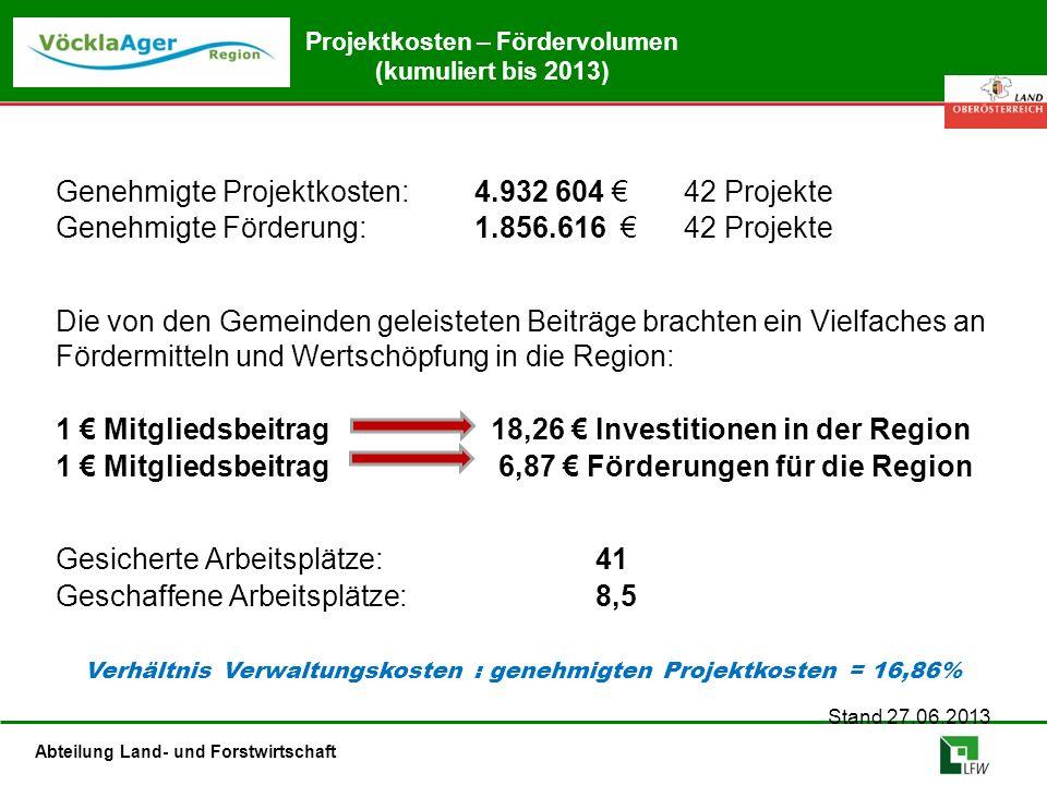 Abteilung Land- und Forstwirtschaft Projektkosten – Fördervolumen (kumuliert bis 2013) Genehmigte Projektkosten:4.932 604 €42 Projekte Genehmigte Förd