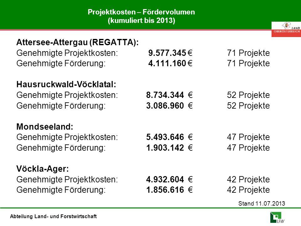 Abteilung Land- und Forstwirtschaft Projektkosten – Fördervolumen (kumuliert bis 2013) Attersee-Attergau (REGATTA): Genehmigte Projektkosten: 9.577.345 €71 Projekte Genehmigte Förderung: 4.111.160 €71 Projekte Hausruckwald-Vöcklatal: Genehmigte Projektkosten:8.734.344 €52 Projekte Genehmigte Förderung:3.086.960 €52 Projekte Mondseeland: Genehmigte Projektkosten:5.493.646 €47 Projekte Genehmigte Förderung:1.903.142 €47 Projekte Vöckla-Ager: Genehmigte Projektkosten:4.932.604 €42 Projekte Genehmigte Förderung:1.856.616 €42 Projekte Stand 11.07.2013