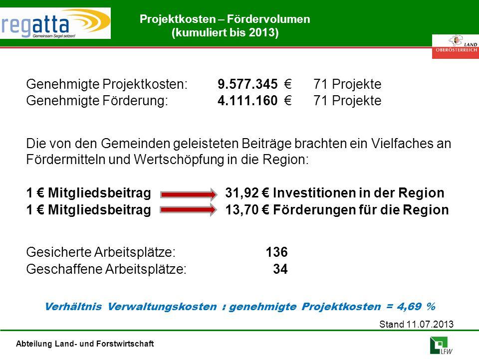 Abteilung Land- und Forstwirtschaft Projektkosten – Fördervolumen (kumuliert bis 2013) Genehmigte Projektkosten:9.577.345 €71 Projekte Genehmigte Förderung:4.111.160 €71 Projekte Die von den Gemeinden geleisteten Beiträge brachten ein Vielfaches an Fördermitteln und Wertschöpfung in die Region: 1 € Mitgliedsbeitrag 31,92 € Investitionen in der Region 1 € Mitgliedsbeitrag 13,70 € Förderungen für die Region Gesicherte Arbeitsplätze:136 Geschaffene Arbeitsplätze: 34 Stand 11.07.2013 Verhältnis Verwaltungskosten : genehmigte Projektkosten = 4,69 %
