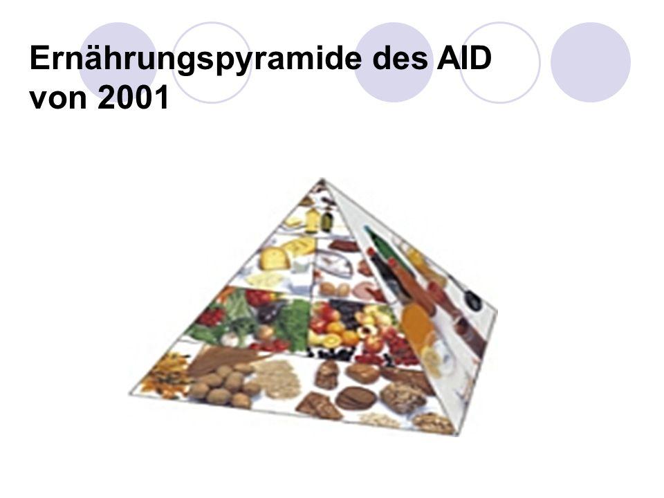 Ernährungspyramide des AID von 2001