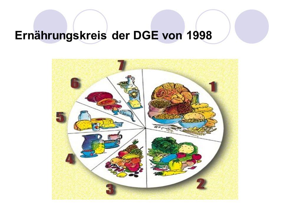 Ernährungskreis der DGE von 1998