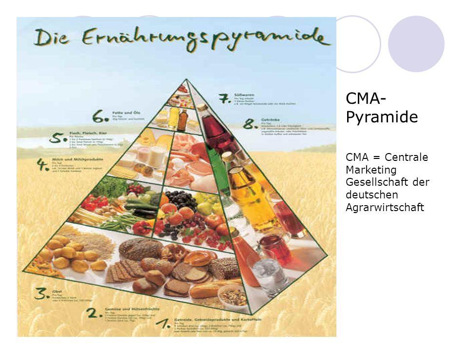 CMA- Pyramide CMA = Centrale Marketing Gesellschaft der deutschen Agrarwirtschaft