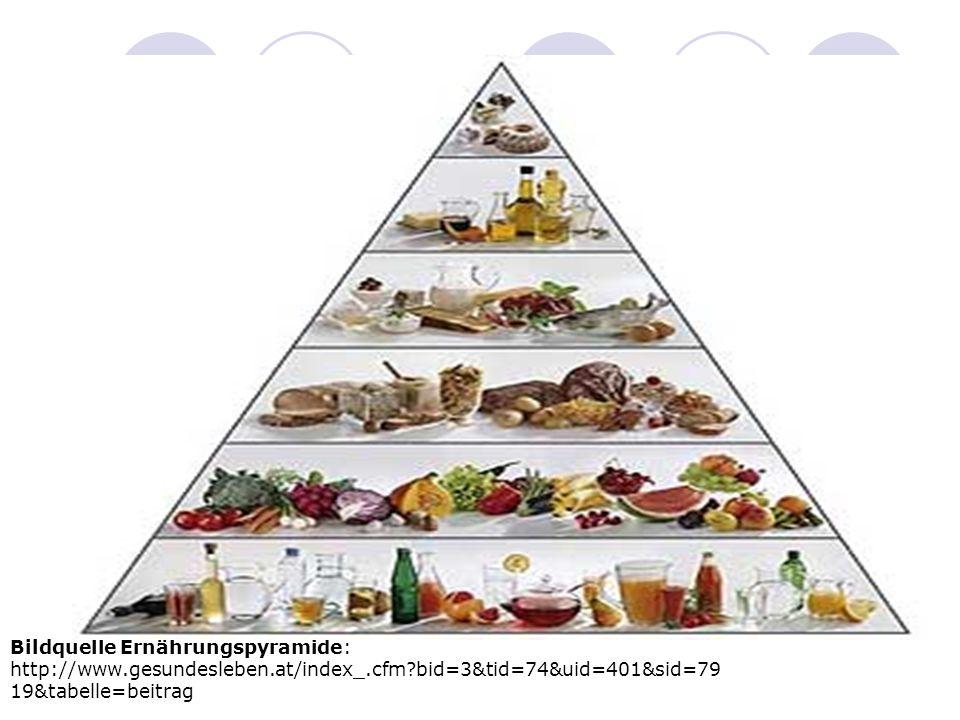 Bildquelle Ernährungspyramide: http://www.gesundesleben.at/index_.cfm bid=3&tid=74&uid=401&sid=79 19&tabelle=beitrag