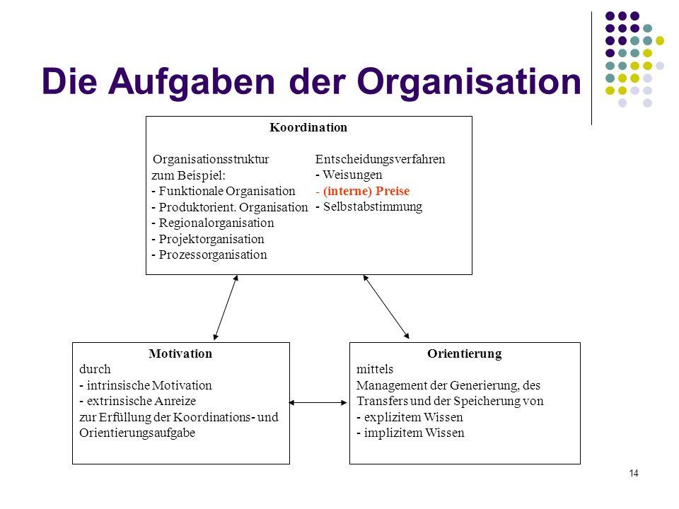 14 Die Aufgaben der Organisation Koordination Organisationsstruktur Entscheidungsverfahren - Weisungen - (interne) Preise - Selbstabstimmung Motivatio