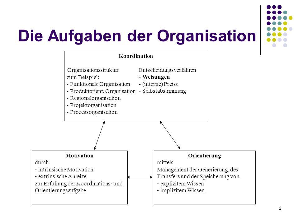 2 Die Aufgaben der Organisation Koordination Organisationsstruktur Entscheidungsverfahren - Weisungen - (interne) Preise - Selbstabstimmung Motivation