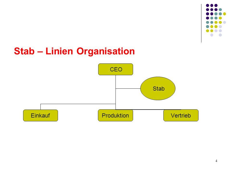 5 Stabstellen Idealtypisch ist die Linie für die Problemdefinition und den Entschluss zuständig, während der Stab sich um die Infosuche und die Alternativengenerierung kümmert.