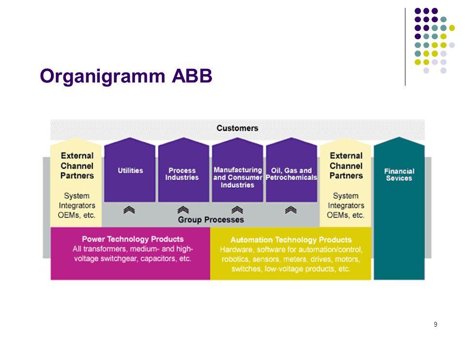 9 Organigramm ABB