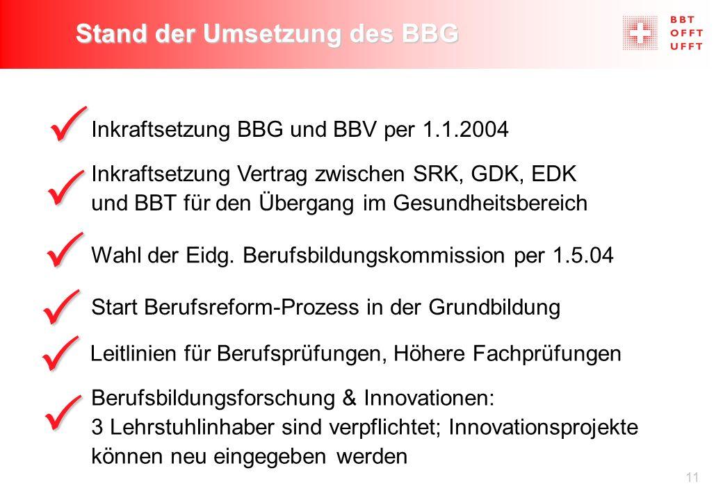11 Stand der Umsetzung des BBG Start Berufsreform-Prozess in der Grundbildung  Inkraftsetzung BBG und BBV per 1.1.2004 Inkraftsetzung Vertrag zwischen SRK, GDK, EDK und BBT für den Übergang im Gesundheitsbereich Wahl der Eidg.
