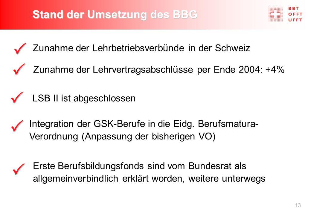 13 Zunahme der Lehrbetriebsverbünde in der Schweiz Zunahme der Lehrvertragsabschlüsse per Ende 2004: +4% LSB II ist abgeschlossen Integration der GSK-Berufe in die Eidg.