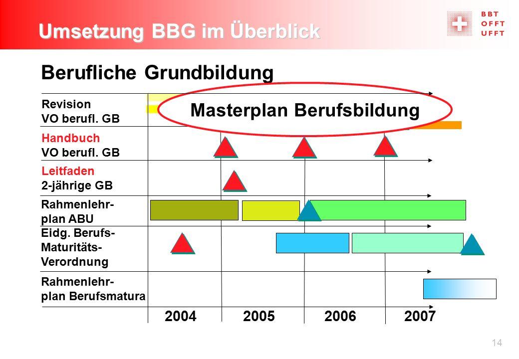 14 Umsetzung BBG im Überblick Berufliche Grundbildung Revision VO berufl. GB Rahmenlehr- plan ABU Eidg. Berufs- Maturitäts- Verordnung 200420052006200