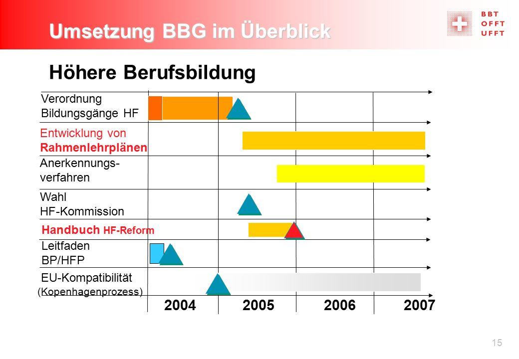 15 Umsetzung BBG im Überblick Höhere Berufsbildung Verordnung Bildungsgänge HF Anerkennungs- verfahren Leitfaden BP/HFP 2004200520062007 EU-Kompatibil