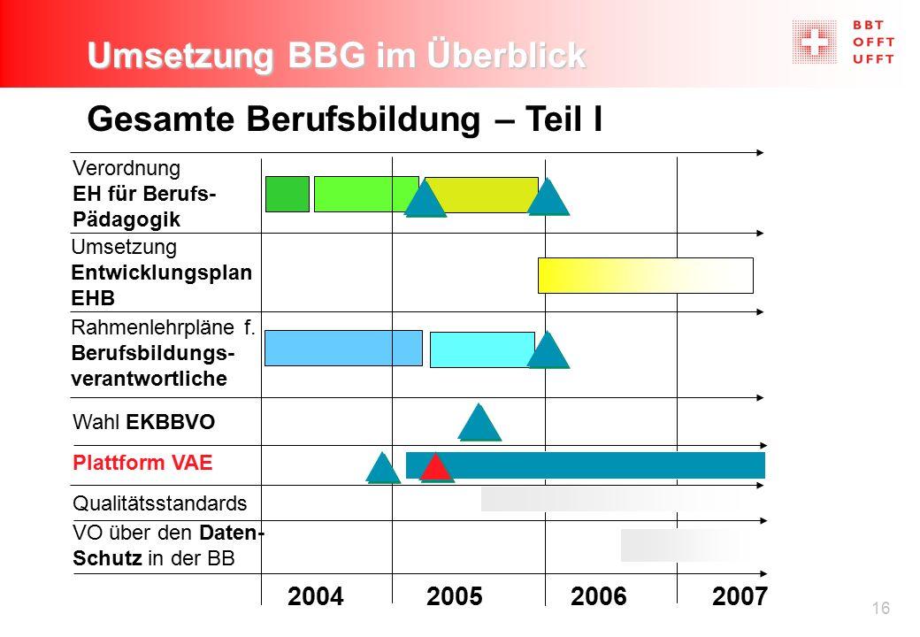 16 Umsetzung BBG im Überblick Gesamte Berufsbildung – Teil I Verordnung EH für Berufs- Pädagogik Umsetzung Entwicklungsplan EHB 2004200520062007 Wahl EKBBVO Rahmenlehrpläne f.