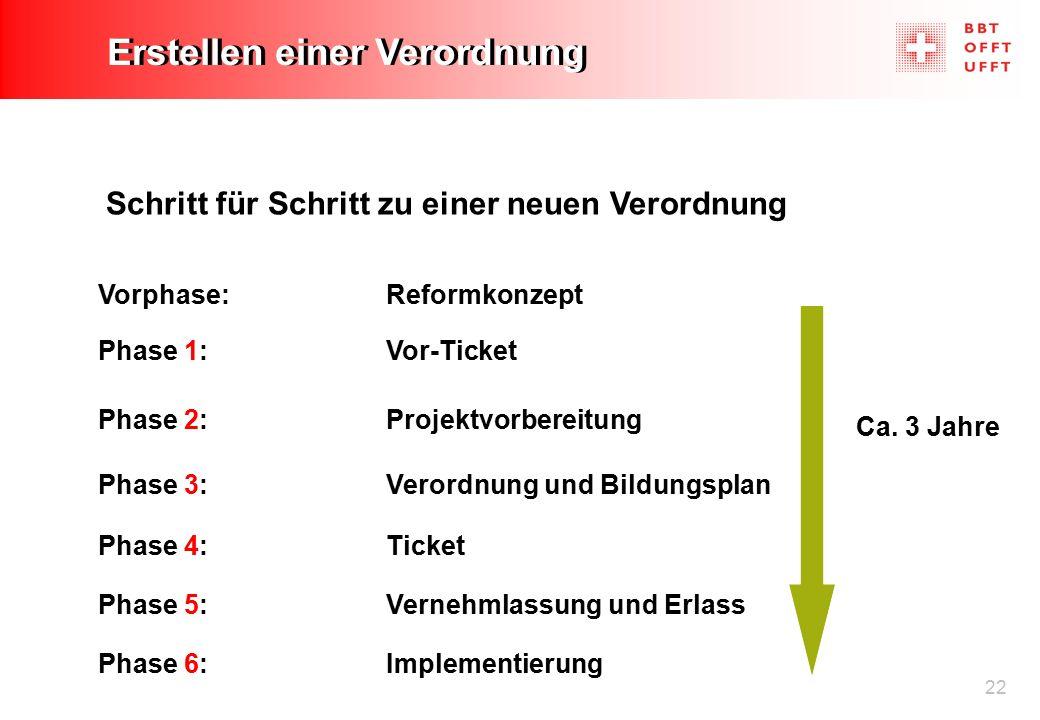 22 Erstellen einer Verordnung Schritt für Schritt zu einer neuen Verordnung Phase 6: Implementierung Vorphase: Reformkonzept Phase 1: Vor-Ticket Phase 2: Projektvorbereitung Phase 3: Verordnung und Bildungsplan Phase 4: Ticket Phase 5: Vernehmlassung und Erlass Ca.