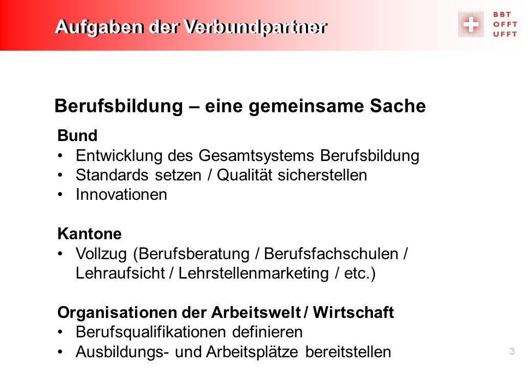 3 Aufgaben der Verbundpartner Berufsbildung – eine gemeinsame Sache Bund Entwicklung des Gesamtsystems Berufsbildung Standards setzen / Qualität siche