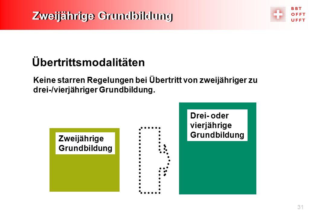 31 Zweijährige Grundbildung Übertrittsmodalitäten Zweijährige Grundbildung Drei- oder vierjährige Grundbildung Keine starren Regelungen bei Übertritt