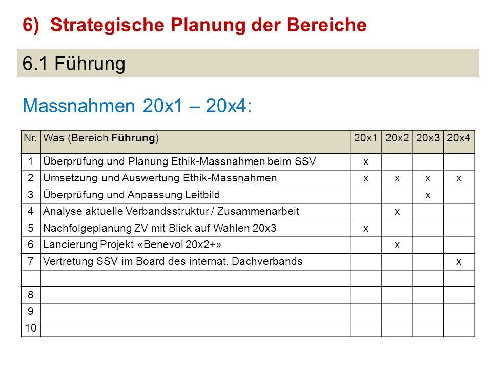 6.1 Führung Massnahmen 20x1 – 20x4: 6)Strategische Planung der Bereiche Nr.Was (Bereich Führung)20x120x220x320x4 1Überprüfung und Planung Ethik-Massna