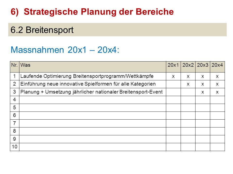 6.2 Breitensport Massnahmen 20x1 – 20x4: 6)Strategische Planung der Bereiche Nr.Was20x120x220x320x4 1Laufende Optimierung Breitensportprogramm/Wettkäm