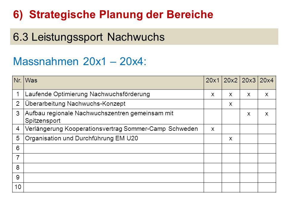 6.3 Leistungssport Nachwuchs Massnahmen 20x1 – 20x4: 6)Strategische Planung der Bereiche Nr.Was20x120x220x320x4 1Laufende Optimierung Nachwuchsförderu