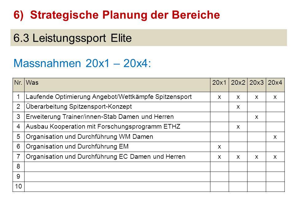 6.3 Leistungssport Elite Massnahmen 20x1 – 20x4: 6)Strategische Planung der Bereiche Nr.Was20x120x220x320x4 1Laufende Optimierung Angebot/Wettkämpfe S