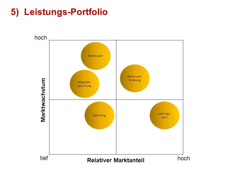 Marktwachstum Relativer Marktanteil hoch tief 5)Leistungs-Portfolio Mitglieder- gewinnung Breitensport Nachwuchs- förderung Leistungs- sport Sponsorin