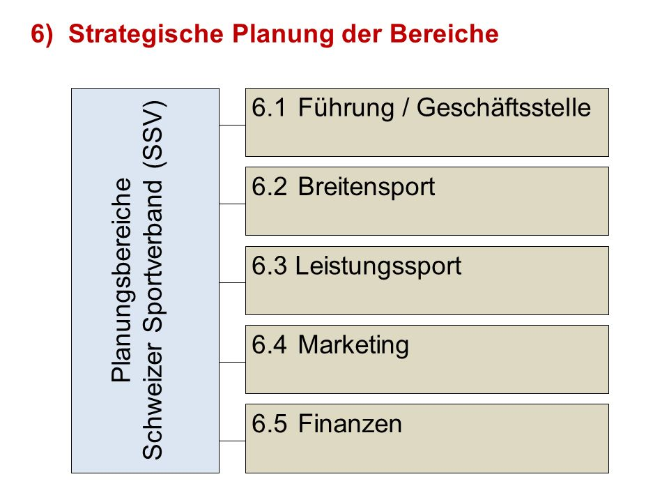 6)Strategische Planung der Bereiche 6.3 Leistungssport 6.2Breitensport 6.4Marketing 6.5Finanzen Planungsbereiche Schweizer Sportverband (SSV) 6.1Führung / Geschäftsstelle