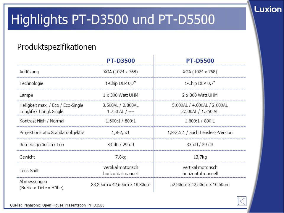 Quelle: Panasonic Open House Präsentation PT-D3500 Highlights PT-D3500 und PT-D5500 Produktspezifikationen PT-D3500PT-D5500 AuflösungXGA (1024 x 768) Technologie1-Chip DLP 0,7'' Lampe1 x 300 Watt UHM2 x 300 Watt UHM Helligkeit max.