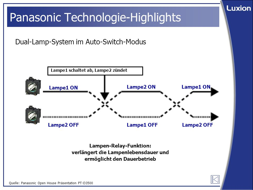 Quelle: Panasonic Open House Präsentation PT-D3500 Panasonic Technologie-Highlights Dual-Lamp-System im Auto-Switch-Modus Lampe1 ON Lampe2 ONLampe1 ON