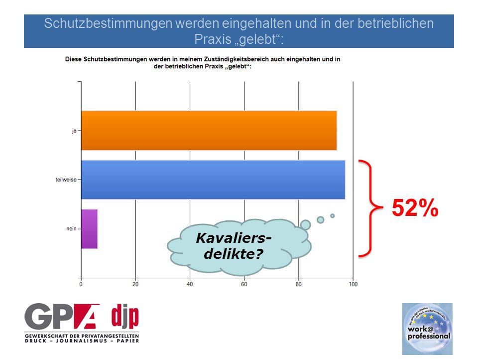 """Schutzbestimmungen werden eingehalten und in der betrieblichen Praxis """"gelebt : 52% Kavaliers- delikte"""