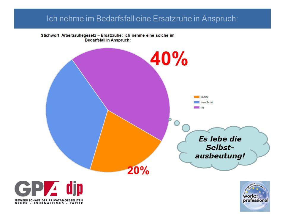 Ich nehme im Bedarfsfall eine Ersatzruhe in Anspruch: 20% 40% Es lebe die Selbst- ausbeutung!
