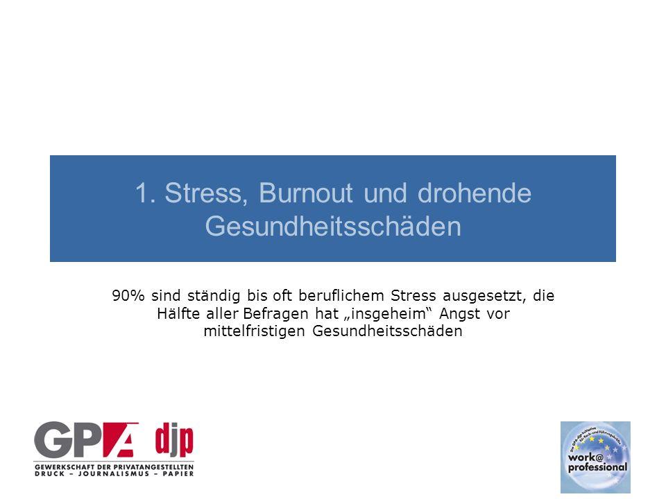"""1. Stress, Burnout und drohende Gesundheitsschäden 90% sind ständig bis oft beruflichem Stress ausgesetzt, die Hälfte aller Befragen hat """"insgeheim"""" A"""